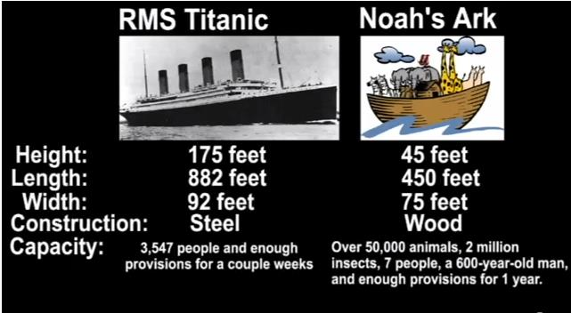 Ark vs. Titanic