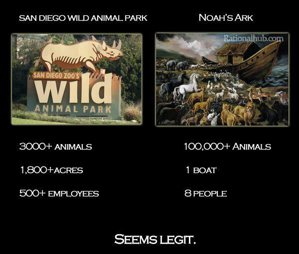 San Diego Zoo vs. Noah's Ark
